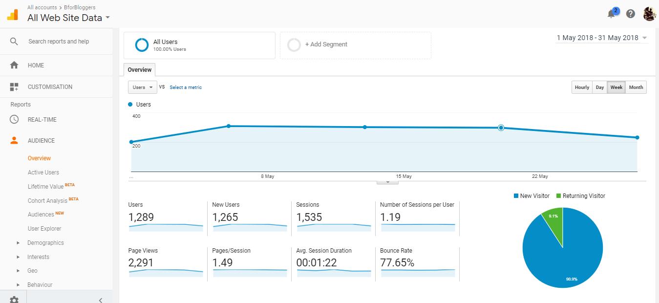 Analytics-report-of-BforBloggers-traffic