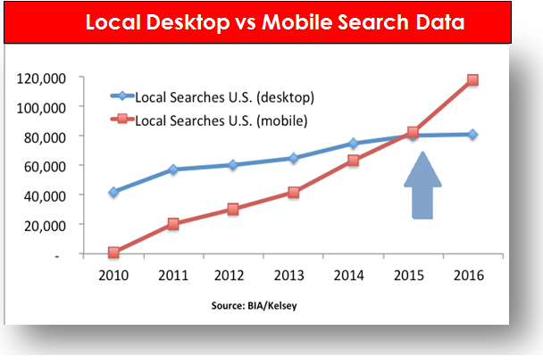 mobile-searches-case-study