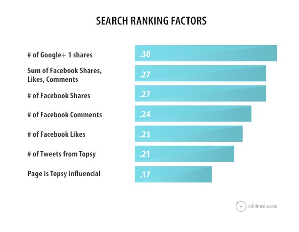 search-factors-social-shares