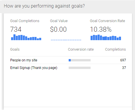 reporting-area-in-google-anaytics-for-goal-conversion