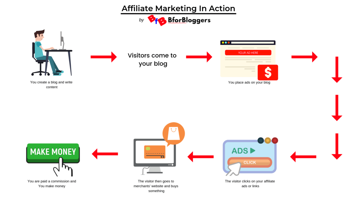 Affiliate-marketing-in-action