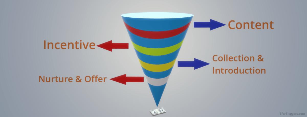 Blog-Sales-Funnel