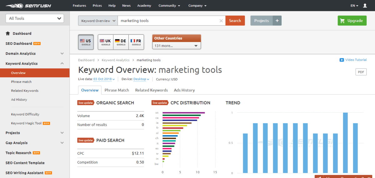 marketing-tools-SEMrush-overview-for-keyword