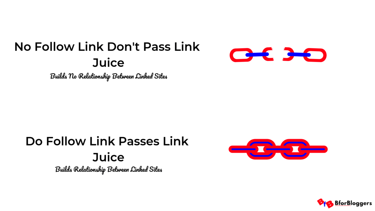No-Follow-Link-Dont-Pass-Link-Juice-and-DOfollow-passes-illustration